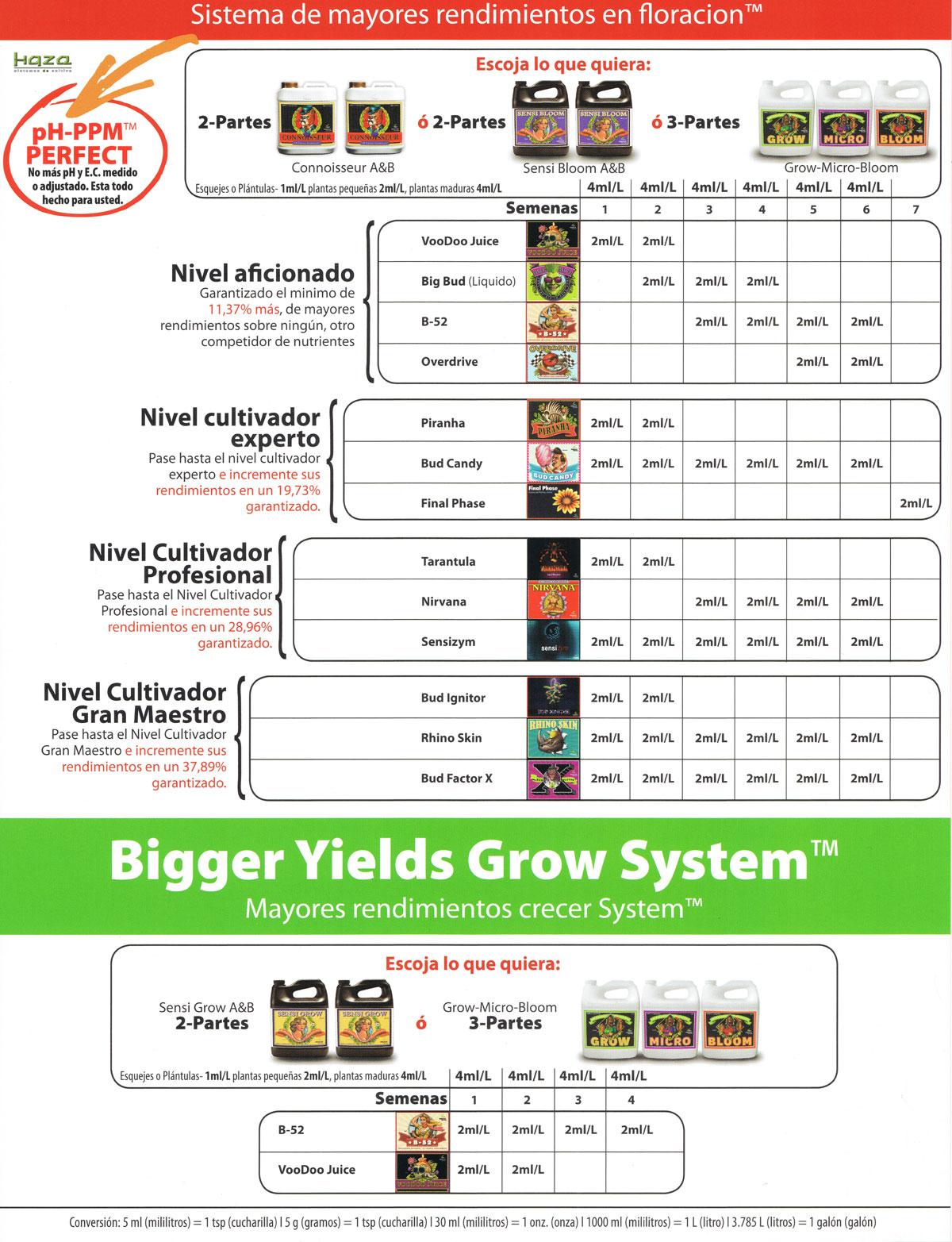 Tabla de cultivo Advanced Nutrients