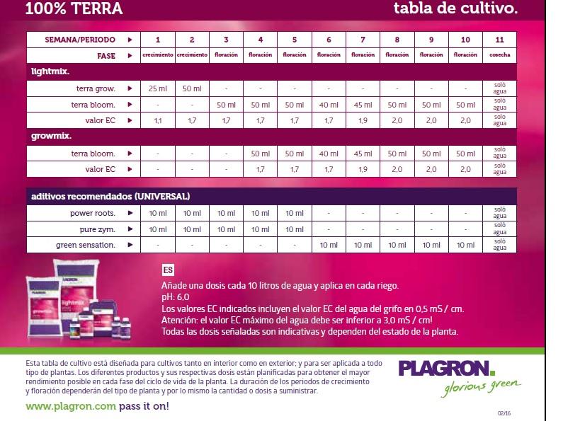Tabla de cultivo Plagron